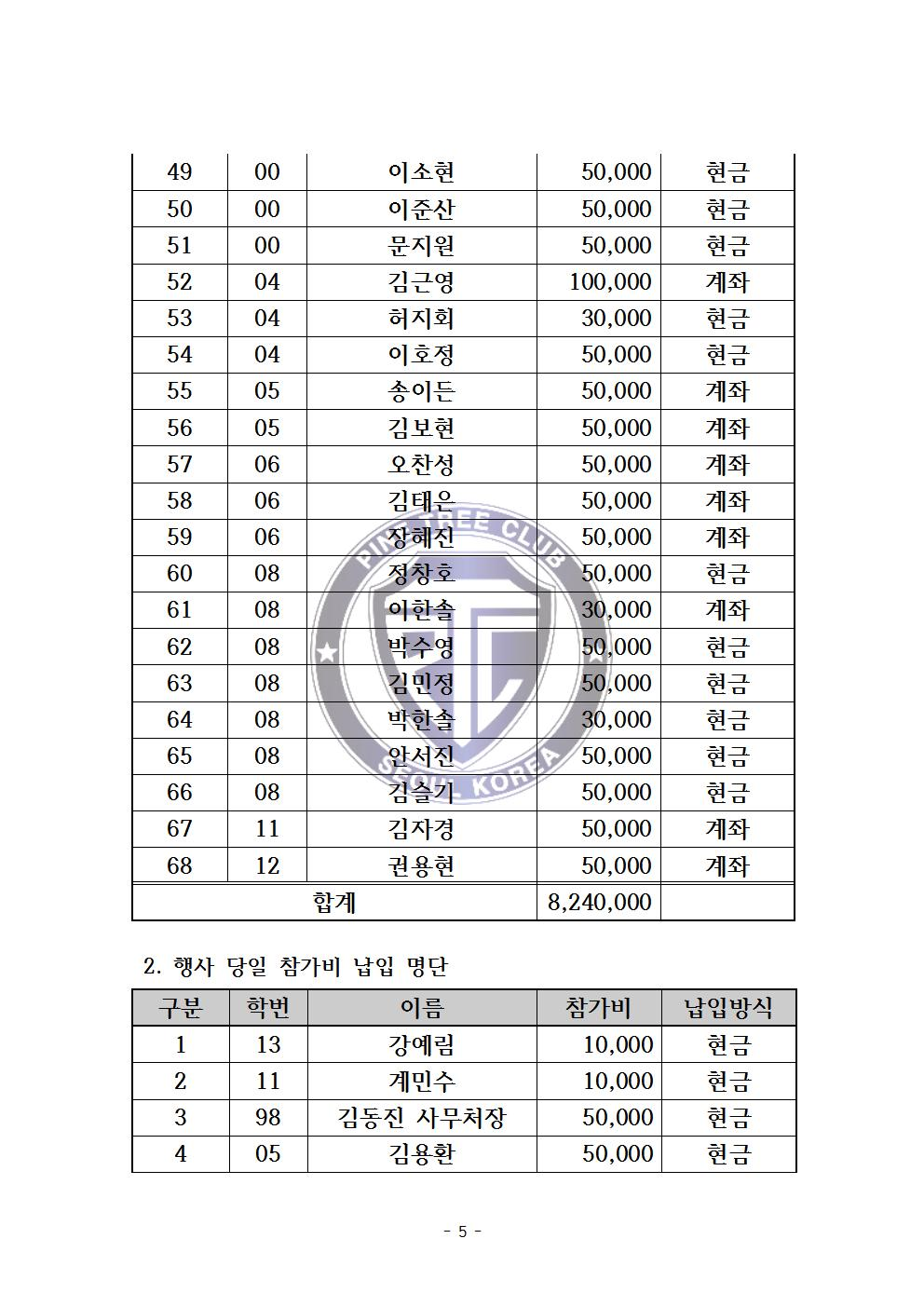 balance-sheet-58th-sptc-anniversary005.jpg